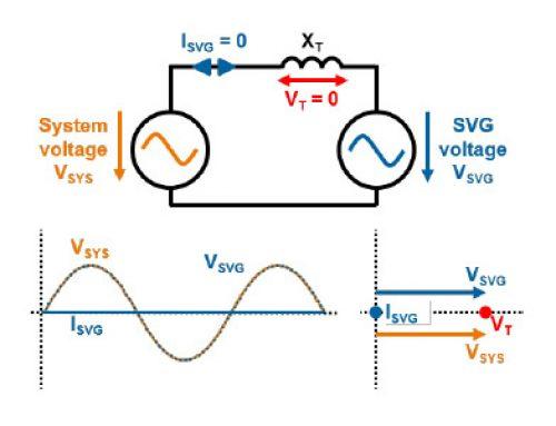 Generadores estáticos de reactiva para aplicaciones de alta y baja tensión