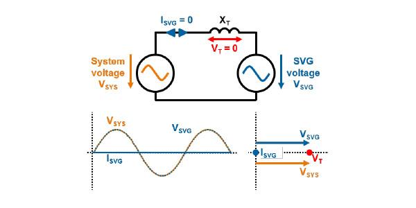 diagrama generadores